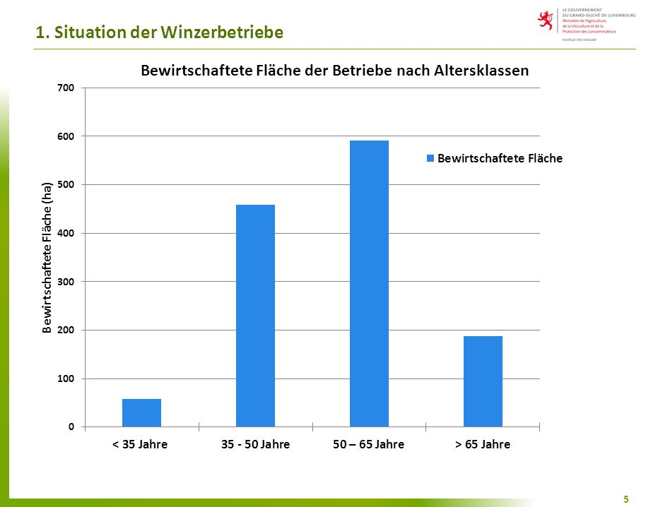 2. Situation des Weinbauareals 6 6
