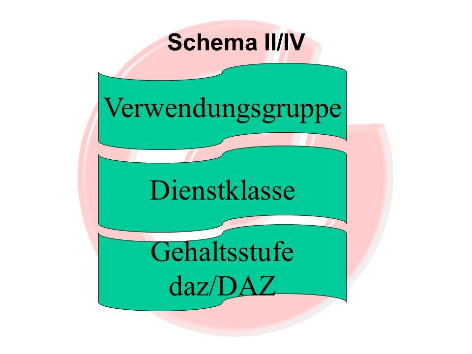 Schema II/IV Verwendungsgruppe Dienstklasse Gehaltsstufe daz/DAZ