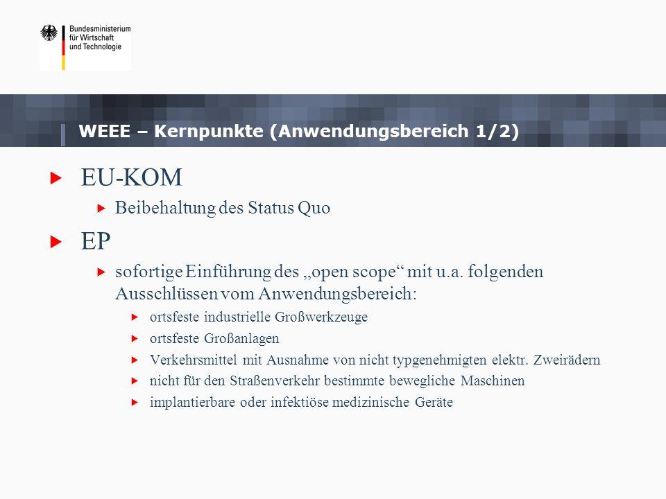 WEEE – Kernpunkte (Anwendungsbereich 1/2) EU-KOM Beibehaltung des Status Quo EP sofortige Einführung des open scope mit u.a. folgenden Ausschlüssen vo