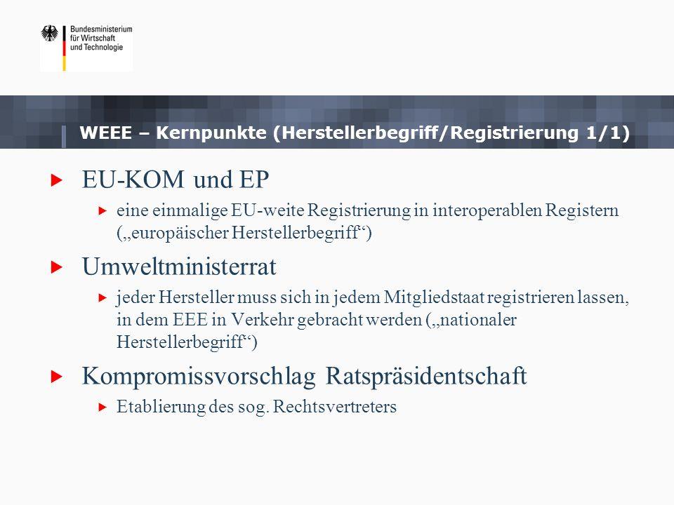 WEEE –Kernpunkte (Rücknahmeverpflichtung 1/1) EU-KOM Rücknahmeverpflichtung wurde nicht vorgeschlagen EP 0:1 Rücknahmeverpflichtung von Elektrokleinstgeräten für den Handel Umweltministerrat bisher ablehnend