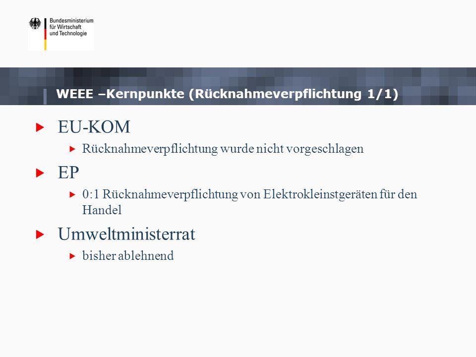 WEEE –Kernpunkte (Rücknahmeverpflichtung 1/1) EU-KOM Rücknahmeverpflichtung wurde nicht vorgeschlagen EP 0:1 Rücknahmeverpflichtung von Elektrokleinst