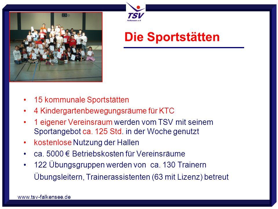 www.tsv-falkensee.de Die Sportstätten 15 kommunale Sportstätten 4 Kindergartenbewegungsräume für KTC 1 eigener Vereinsraum werden vom TSV mit seinem Sportangebot ca.