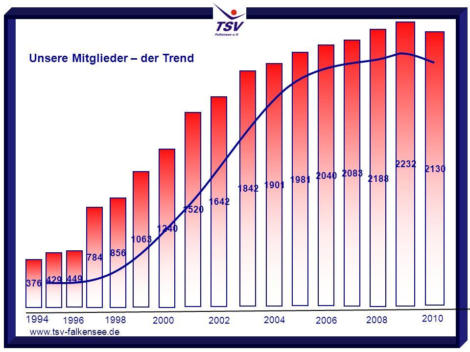 www.tsv-falkensee.de 2130 2188 2232 Unsere Mitglieder – der Trend 1996 1998 2000 1994 376 429 449 784 856 1063 1240 1520 1642 2002 2004 1842 1901 2006