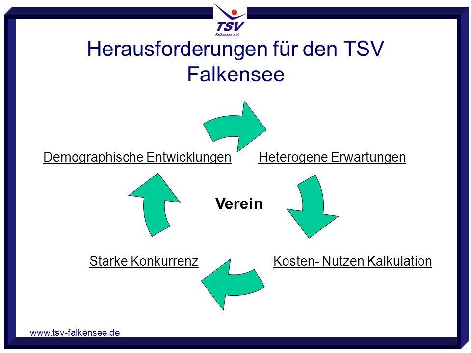 www.tsv-falkensee.de Herausforderungen für den TSV Falkensee Heterogene ErwartungenDemographische Entwicklungen Kosten- Nutzen KalkulationStarke Konkurrenz Verein