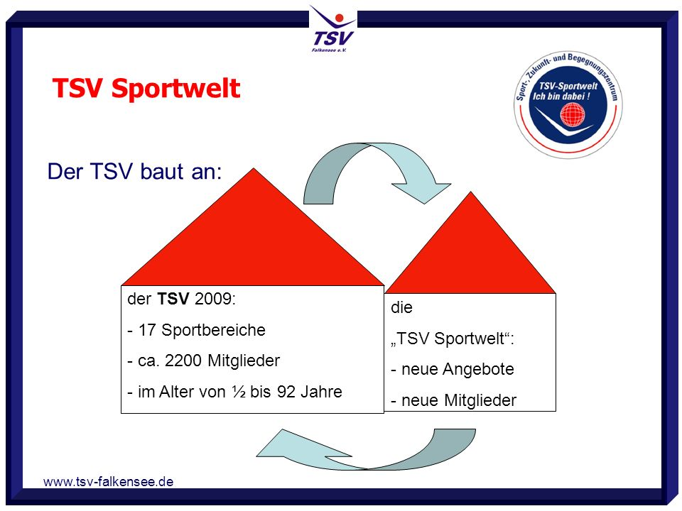 www.tsv-falkensee.de Der TSV baut an: der TSV 2009: - 17 Sportbereiche - ca. 2200 Mitglieder - im Alter von ½ bis 92 Jahre die TSV Sportwelt: - neue A