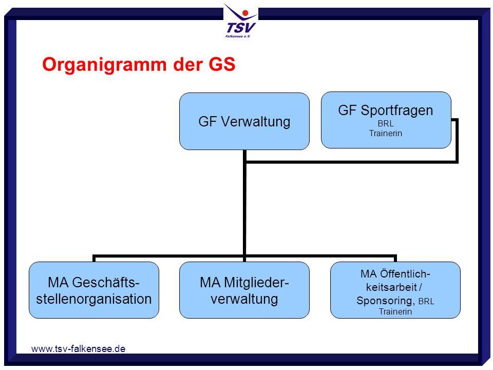 www.tsv-falkensee.de Organigramm der GS GF Verwaltung MA Geschäfts- stellenorganisation MA Mitglieder- verwaltung MA Öffentlich- keitsarbeit / Sponsor