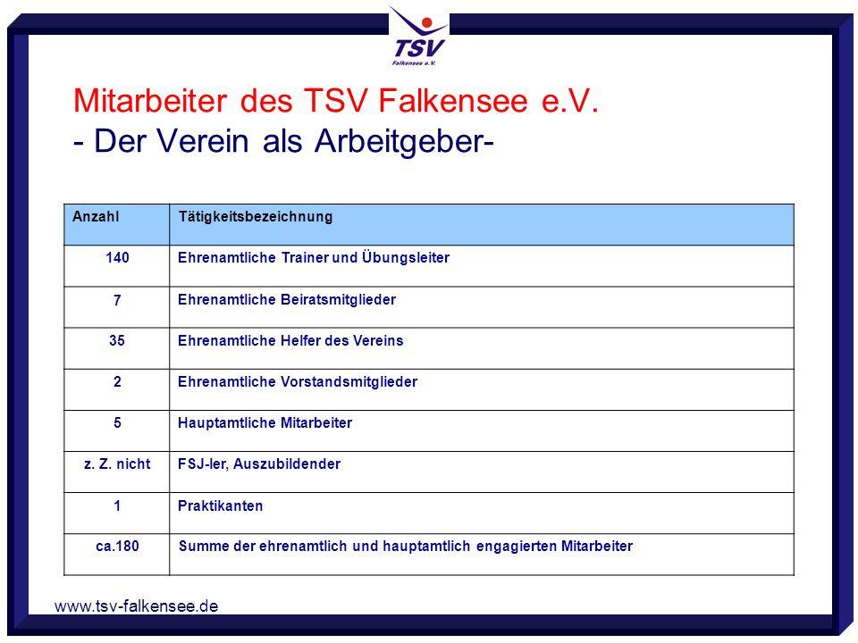 www.tsv-falkensee.de Mitarbeiter des TSV Falkensee e.V. - Der Verein als Arbeitgeber- AnzahlTätigkeitsbezeichnung 140Ehrenamtliche Trainer und Übungsl