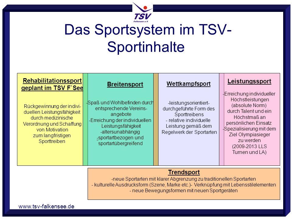 www.tsv-falkensee.de Das Sportsystem im TSV- Sportinhalte Rehabilitationssport geplant im TSV F`See Rückgewinnung der indivi- duellen Leistungsfähigke