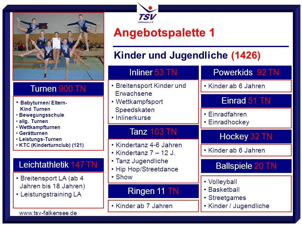 www.tsv-falkensee.de Angebotspalette 1 Kinder und Jugendliche (1426) Turnen 900 TN Babyturnen/ Eltern- Kind Turnen Bewegungsschule allg. Turnen Wettka