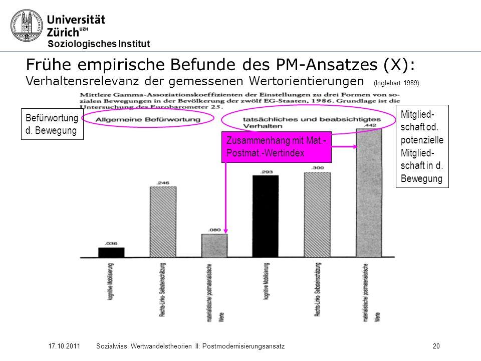 Soziologisches Institut 17.10.2011Sozialwiss. Wertwandelstheorien II: Postmodernisierungsansatz20 Frühe empirische Befunde des PM-Ansatzes (X): Verhal