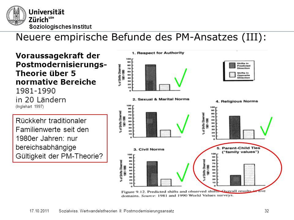 Soziologisches Institut 17.10.2011Sozialwiss. Wertwandelstheorien II: Postmodernisierungsansatz32 Neuere empirische Befunde des PM-Ansatzes (III): Vor