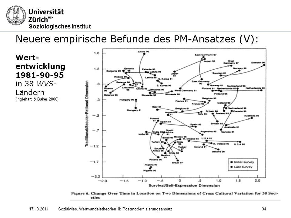Soziologisches Institut 17.10.2011Sozialwiss. Wertwandelstheorien II: Postmodernisierungsansatz34 Neuere empirische Befunde des PM-Ansatzes (V): Wert-