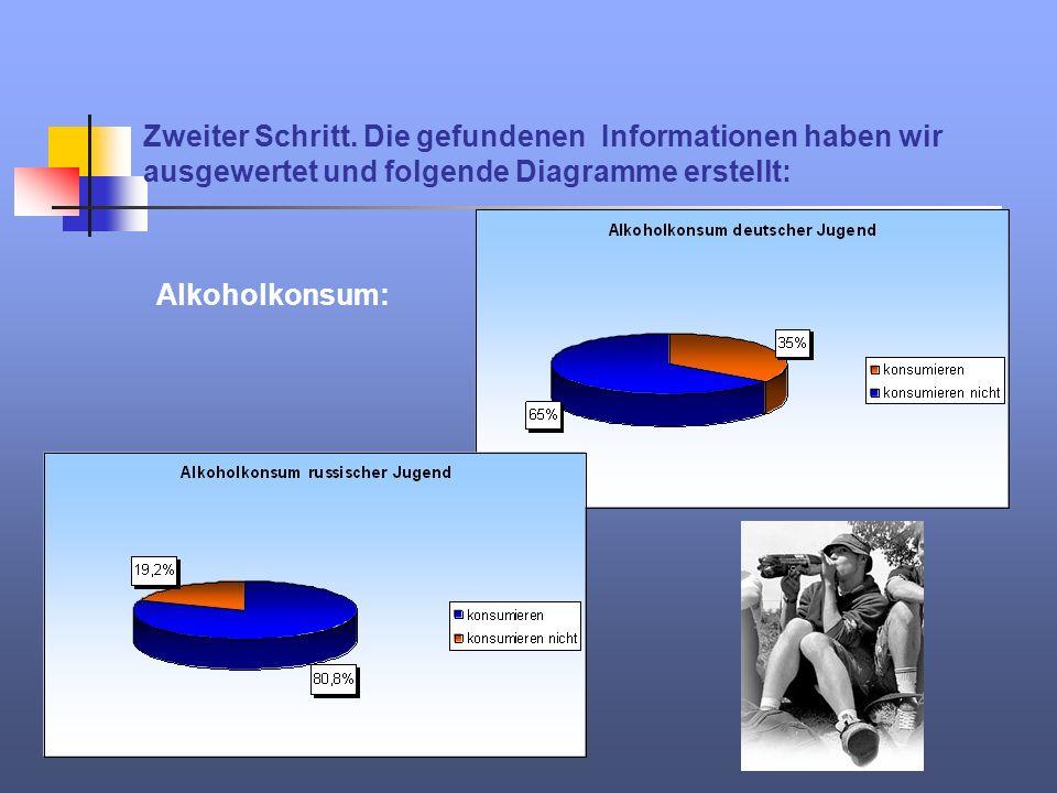 Zweiter Schritt. Die gefundenen Informationen haben wir ausgewertet und folgende Diagramme erstellt: Alkoholkonsum: