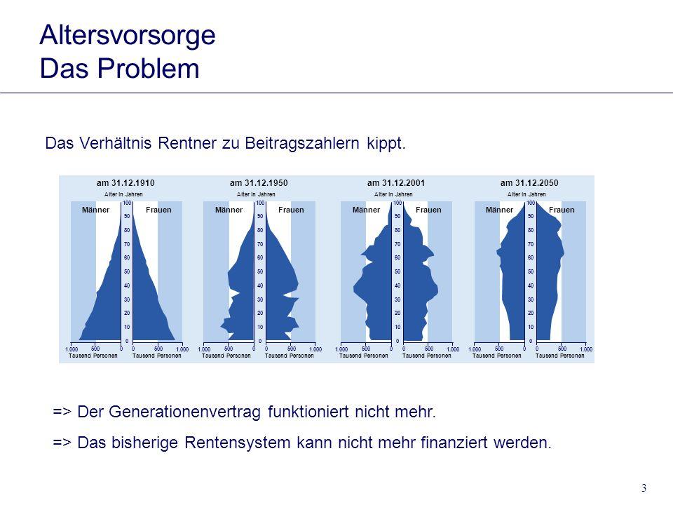 3 Das Verhältnis Rentner zu Beitragszahlern kippt. am 31.12.1950 Tausend Personen Alter in Jahren 500 0 1.000 10 20 30 40 50 60 70 80 90 100 00500 1.0