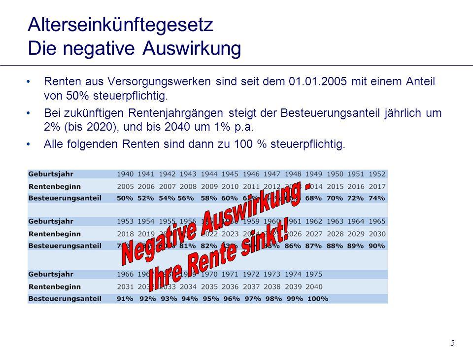 5 Alterseinkünftegesetz Die negative Auswirkung Renten aus Versorgungswerken sind seit dem 01.01.2005 mit einem Anteil von 50% steuerpflichtig. Bei zu
