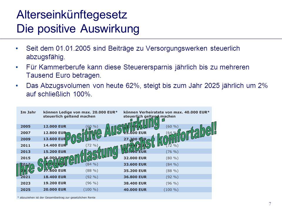 7 Alterseinkünftegesetz Die positive Auswirkung Seit dem 01.01.2005 sind Beiträge zu Versorgungswerken steuerlich abzugsfähig. Für Kammerberufe kann d