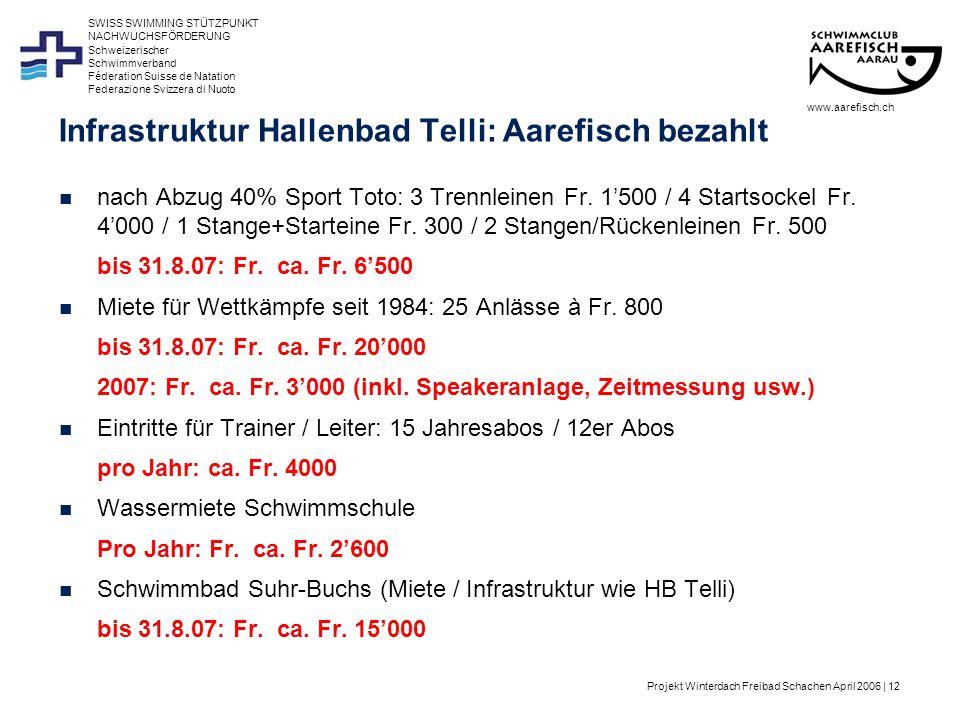 Projekt Winterdach Freibad Schachen April 2006 | 12 Schweizerischer Schwimmverband Féderation Suisse de Natation Federazione Svizzera di Nuoto SWISS SWIMMING STÜTZPUNKT NACHWUCHSFÖRDERUNG Infrastruktur Hallenbad Telli: Aarefisch bezahlt www.aarefisch.ch nach Abzug 40% Sport Toto: 3 Trennleinen Fr.
