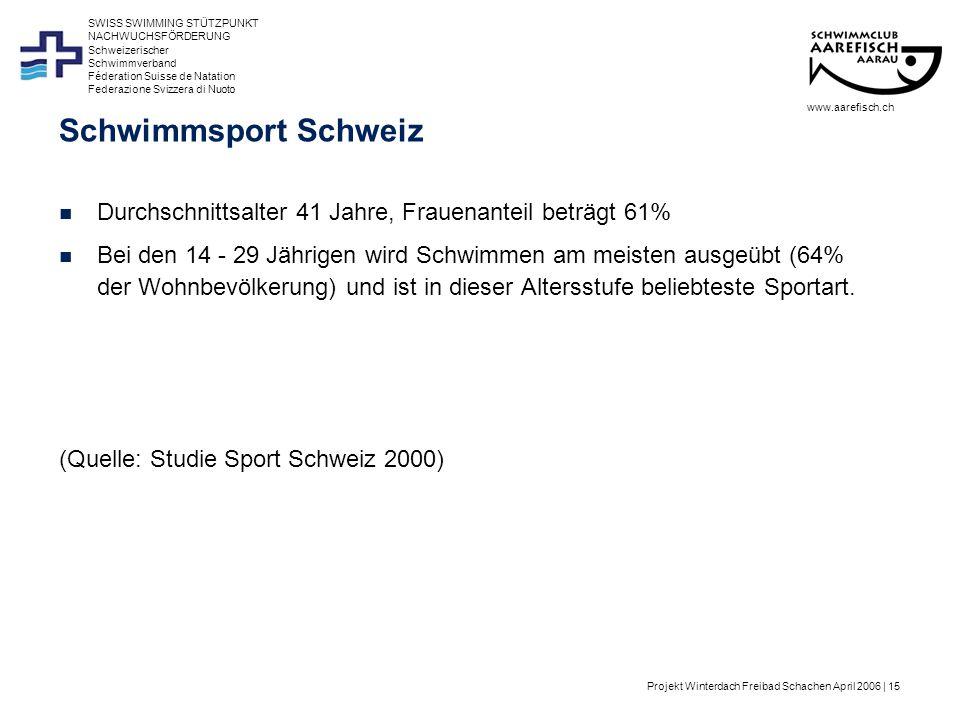Projekt Winterdach Freibad Schachen April 2006 | 15 Schweizerischer Schwimmverband Féderation Suisse de Natation Federazione Svizzera di Nuoto SWISS SWIMMING STÜTZPUNKT NACHWUCHSFÖRDERUNG Schwimmsport Schweiz Durchschnittsalter 41 Jahre, Frauenanteil beträgt 61% Bei den 14 - 29 Jährigen wird Schwimmen am meisten ausgeübt (64% der Wohnbevölkerung) und ist in dieser Altersstufe beliebteste Sportart.