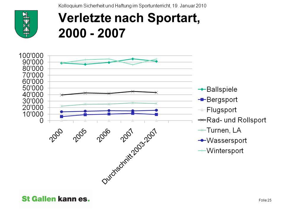 Folie 25 Kolloquium Sicherheit und Haftung im Sportunterricht, 19. Januar 2010 Verletzte nach Sportart, 2000 - 2007