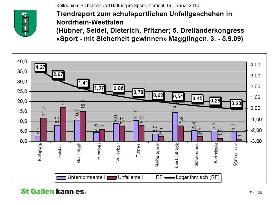 Folie 28 Kolloquium Sicherheit und Haftung im Sportunterricht, 19. Januar 2010 Trendreport zum schulsportlichen Unfallgeschehen in Nordrhein-Westfalen