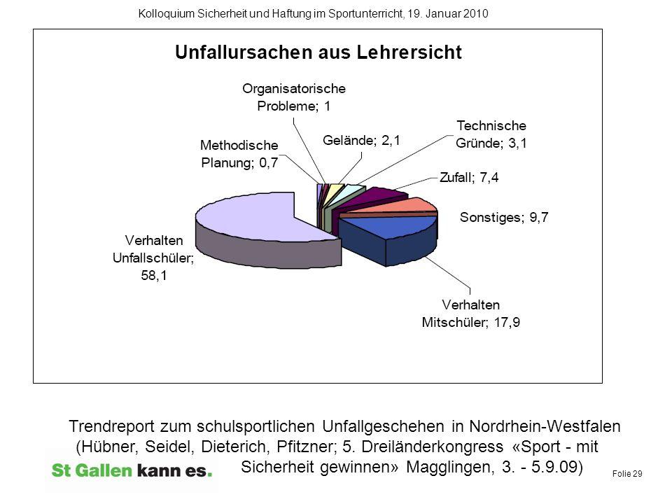 Folie 29 Kolloquium Sicherheit und Haftung im Sportunterricht, 19. Januar 2010 Trendreport zum schulsportlichen Unfallgeschehen in Nordrhein-Westfalen