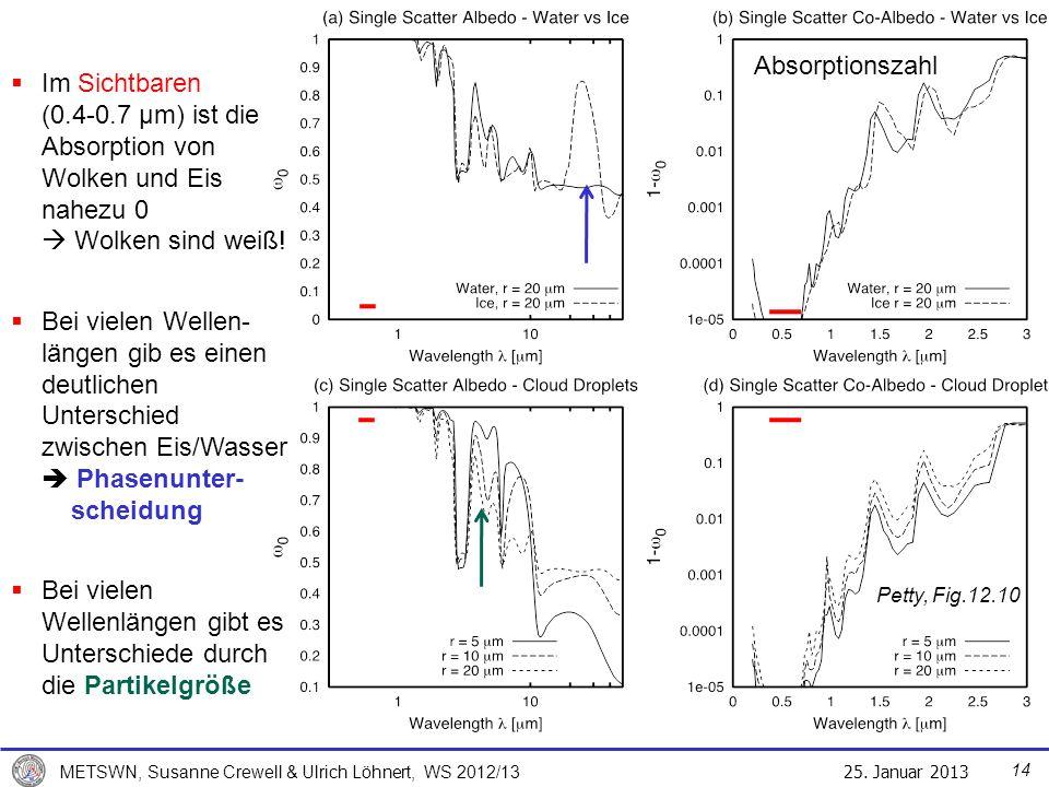 25. Januar 2013 METSWN, Susanne Crewell & Ulrich Löhnert, WS 2012/13 Petty, Fig.12.10 Im Sichtbaren (0.4-0.7 μm) ist die Absorption von Wolken und Eis