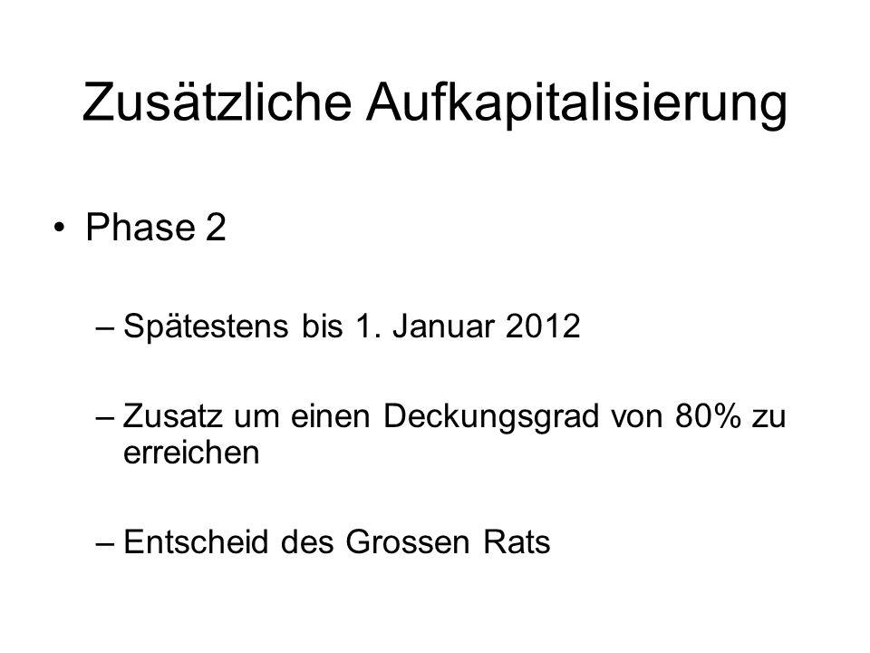 Zusätzliche Aufkapitalisierung Phase 2 –Spätestens bis 1. Januar 2012 –Zusatz um einen Deckungsgrad von 80% zu erreichen –Entscheid des Grossen Rats