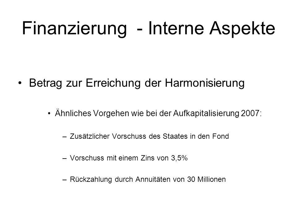 Finanzierung - Interne Aspekte Betrag zur Erreichung der Harmonisierung Ähnliches Vorgehen wie bei der Aufkapitalisierung 2007: –Zusätzlicher Vorschuss des Staates in den Fond –Vorschuss mit einem Zins von 3,5% –Rückzahlung durch Annuitäten von 30 Millionen