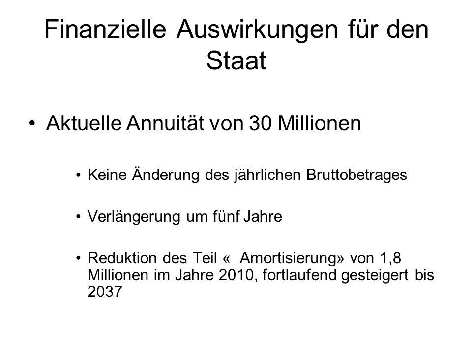Finanzielle Auswirkungen für den Staat Aktuelle Annuität von 30 Millionen Keine Änderung des jährlichen Bruttobetrages Verlängerung um fünf Jahre Reduktion des Teil « Amortisierung» von 1,8 Millionen im Jahre 2010, fortlaufend gesteigert bis 2037