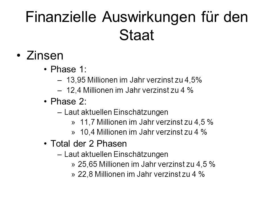Finanzielle Auswirkungen für den Staat Zinsen Phase 1: – 13,95 Millionen im Jahr verzinst zu 4,5% – 12,4 Millionen im Jahr verzinst zu 4 % Phase 2: –Laut aktuellen Einschätzungen » 11,7 Millionen im Jahr verzinst zu 4,5 % » 10,4 Millionen im Jahr verzinst zu 4 % Total der 2 Phasen –Laut aktuellen Einschätzungen »25,65 Millionen im Jahr verzinst zu 4,5 % »22,8 Millionen im Jahr verzinst zu 4 %