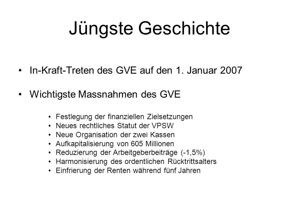 Jüngste Geschichte In-Kraft-Treten des GVE auf den 1. Januar 2007 Wichtigste Massnahmen des GVE Festlegung der finanziellen Zielsetzungen Neues rechtl