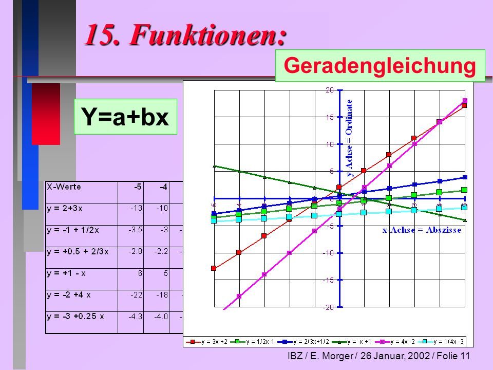 IBZ / E. Morger / 26 Januar, 2002 / Folie 11 15. Funktionen: Geradengleichung Y=a+bx