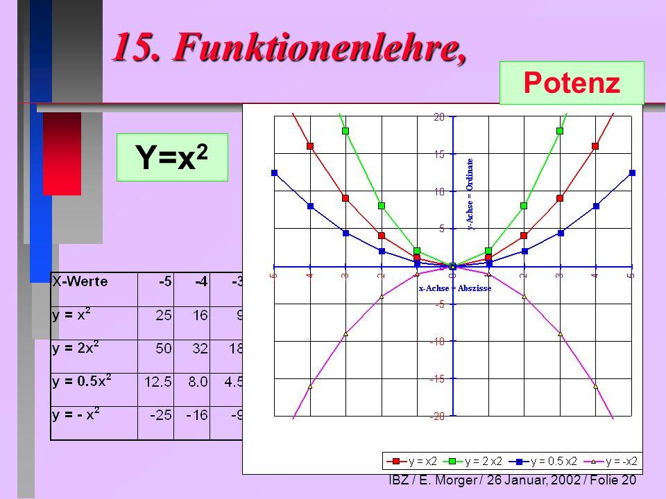 IBZ / E. Morger / 26 Januar, 2002 / Folie 20 15. Funktionenlehre, Potenz Y=x 2