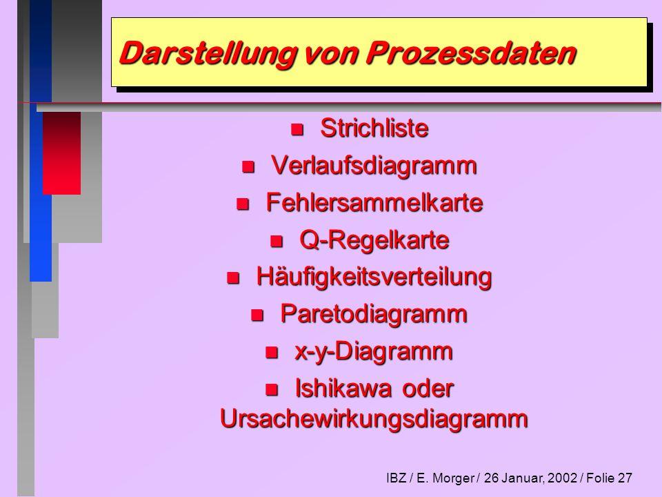 IBZ / E. Morger / 26 Januar, 2002 / Folie 27 Darstellung von Prozessdaten n Strichliste n Verlaufsdiagramm n Fehlersammelkarte n Q-Regelkarte n Häufig