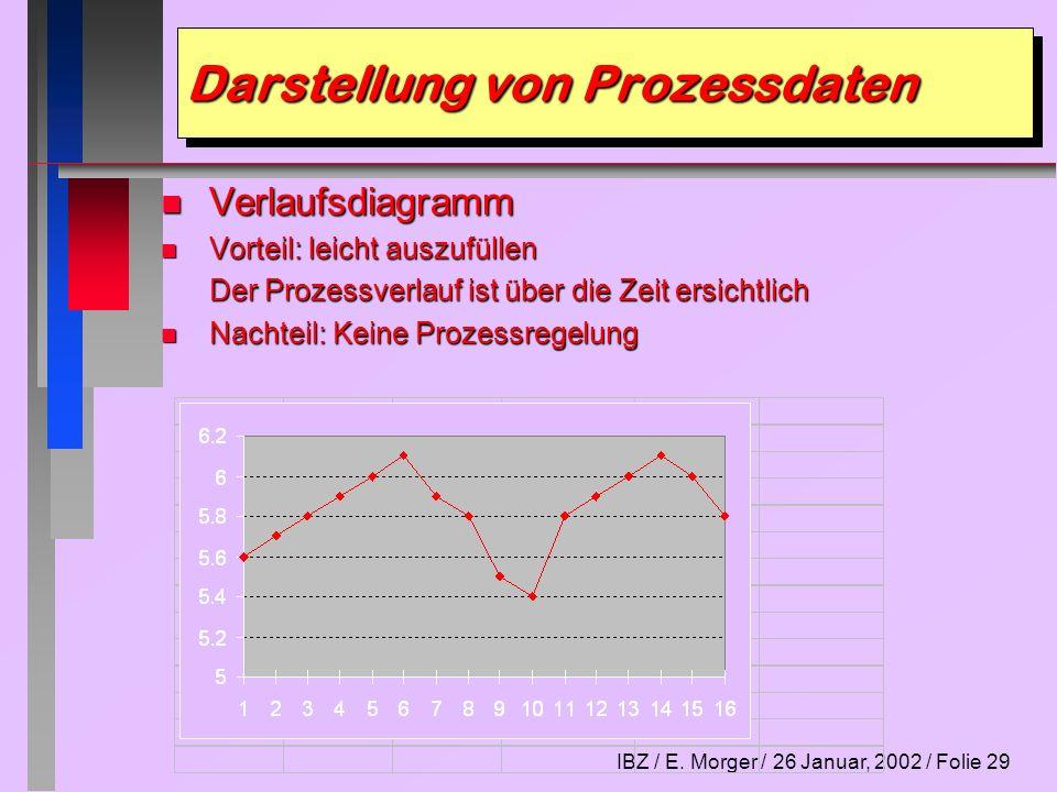 IBZ / E. Morger / 26 Januar, 2002 / Folie 29 Darstellung von Prozessdaten n Verlaufsdiagramm n Vorteil: leicht auszufüllen Der Prozessverlauf ist über