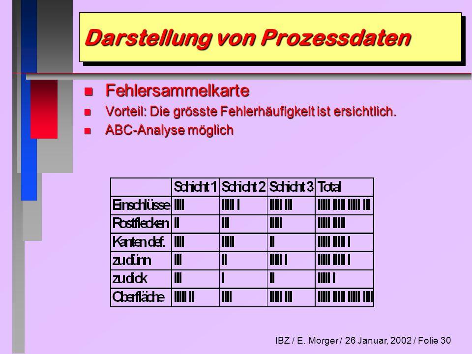 IBZ / E. Morger / 26 Januar, 2002 / Folie 30 Darstellung von Prozessdaten n Fehlersammelkarte n Vorteil: Die grösste Fehlerhäufigkeit ist ersichtlich.