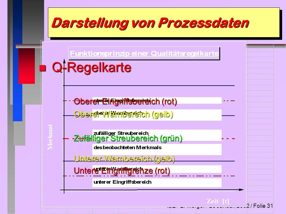 IBZ / E. Morger / 26 Januar, 2002 / Folie 31 Darstellung von Prozessdaten n Q-Regelkarte Oberer Eingriffsbereich (rot) Oberer Warnbereich (gelb) Zufäl