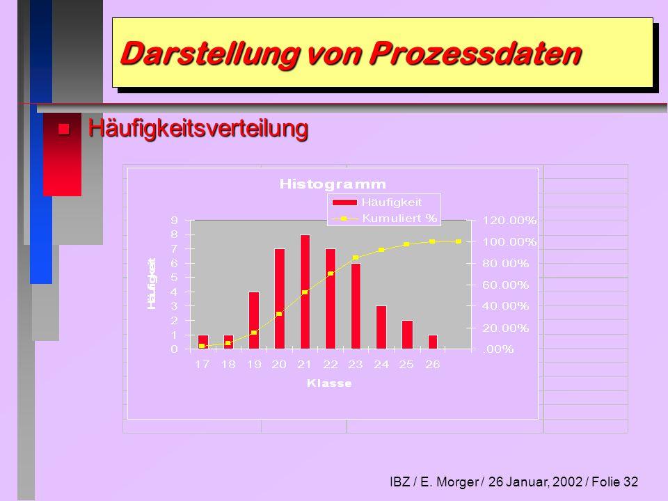 IBZ / E. Morger / 26 Januar, 2002 / Folie 32 Darstellung von Prozessdaten n Häufigkeitsverteilung