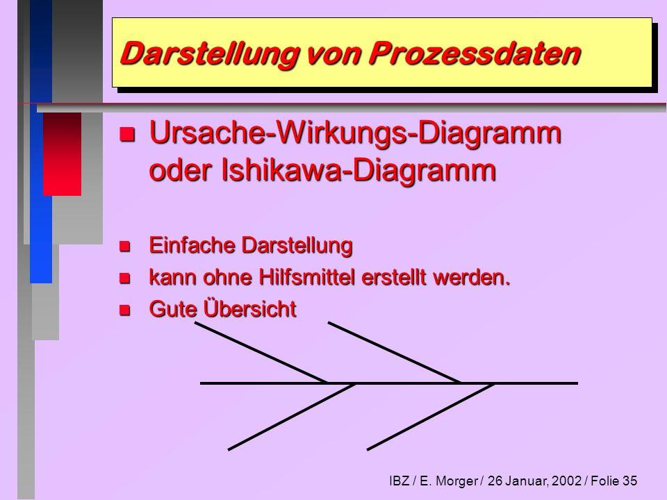 IBZ / E. Morger / 26 Januar, 2002 / Folie 35 Darstellung von Prozessdaten n Ursache-Wirkungs-Diagramm oder Ishikawa-Diagramm n Einfache Darstellung n