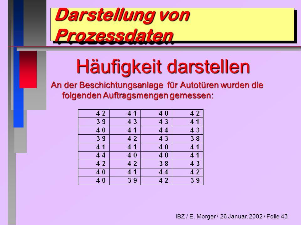 IBZ / E. Morger / 26 Januar, 2002 / Folie 43 Darstellung von Prozessdaten Häufigkeit darstellen An der Beschichtungsanlage für Autotüren wurden die fo
