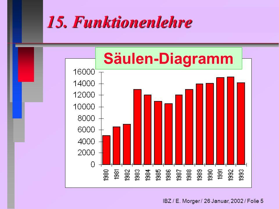 IBZ / E. Morger / 26 Januar, 2002 / Folie 5 15. Funktionenlehre Säulen-Diagramm
