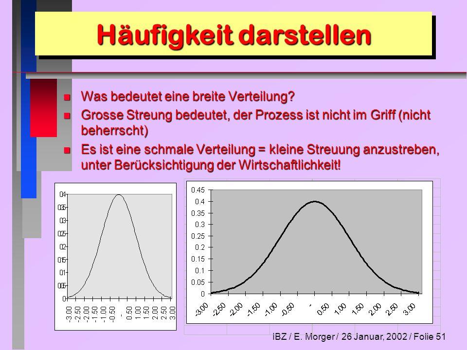 IBZ / E. Morger / 26 Januar, 2002 / Folie 51 n Was bedeutet eine breite Verteilung? n Grosse Streung bedeutet, der Prozess ist nicht im Griff (nicht b