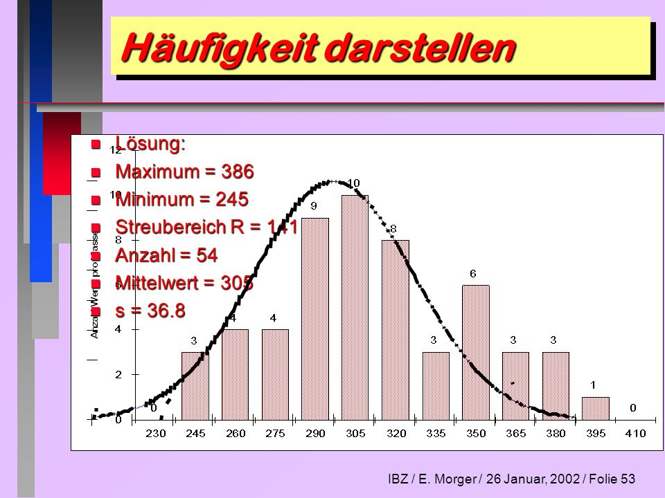 IBZ / E. Morger / 26 Januar, 2002 / Folie 53 Häufigkeit darstellen n Lösung: n Maximum = 386 n Minimum = 245 n Streubereich R = 141 n Anzahl = 54 n Mi