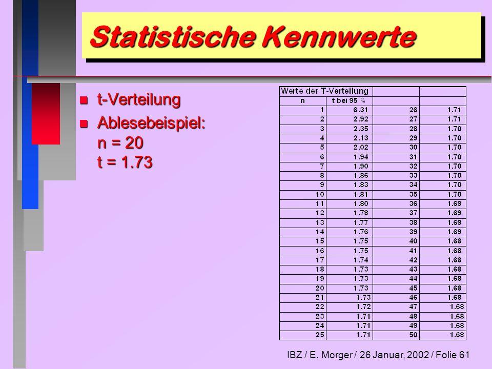 IBZ / E. Morger / 26 Januar, 2002 / Folie 61 Statistische Kennwerte n t-Verteilung n Ablesebeispiel: n = 20 t = 1.73