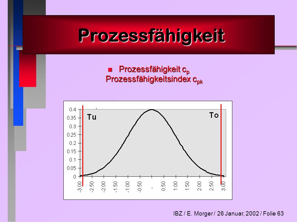 IBZ / E. Morger / 26 Januar, 2002 / Folie 63 n Prozessfähigkeit c p Prozessfähigkeitsindex c pk Prozessfähigkeit Prozessfähigkeit