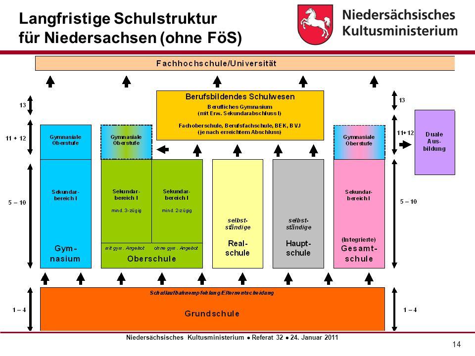 15 Eckpunkte der Oberschule Rahmenvorgaben zur Ausgestaltung Die Oberschule kann als Halbtagsschule, teilgebundene oder offene Ganztagsschule geführt werden.