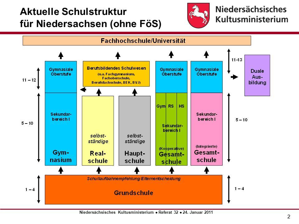 3 * Auflösung der Orientierungsstufe ** Bei den Schülerprognosedaten der Jahre 2010 und 2020 wurden die Zweige der KGS bei den entsprechenden Schulformen gezählt.