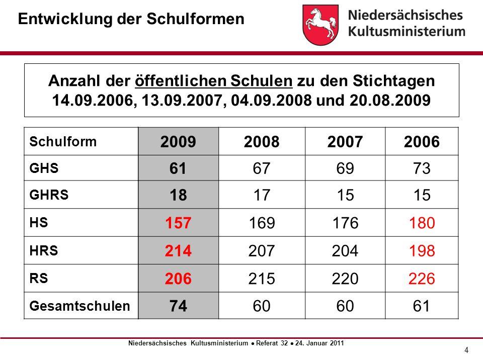 5 Zügigkeit der öffentlichen Schulen im Schuljahr 2010/2011 Niedersächsisches Kultusministerium Referat 32 24.