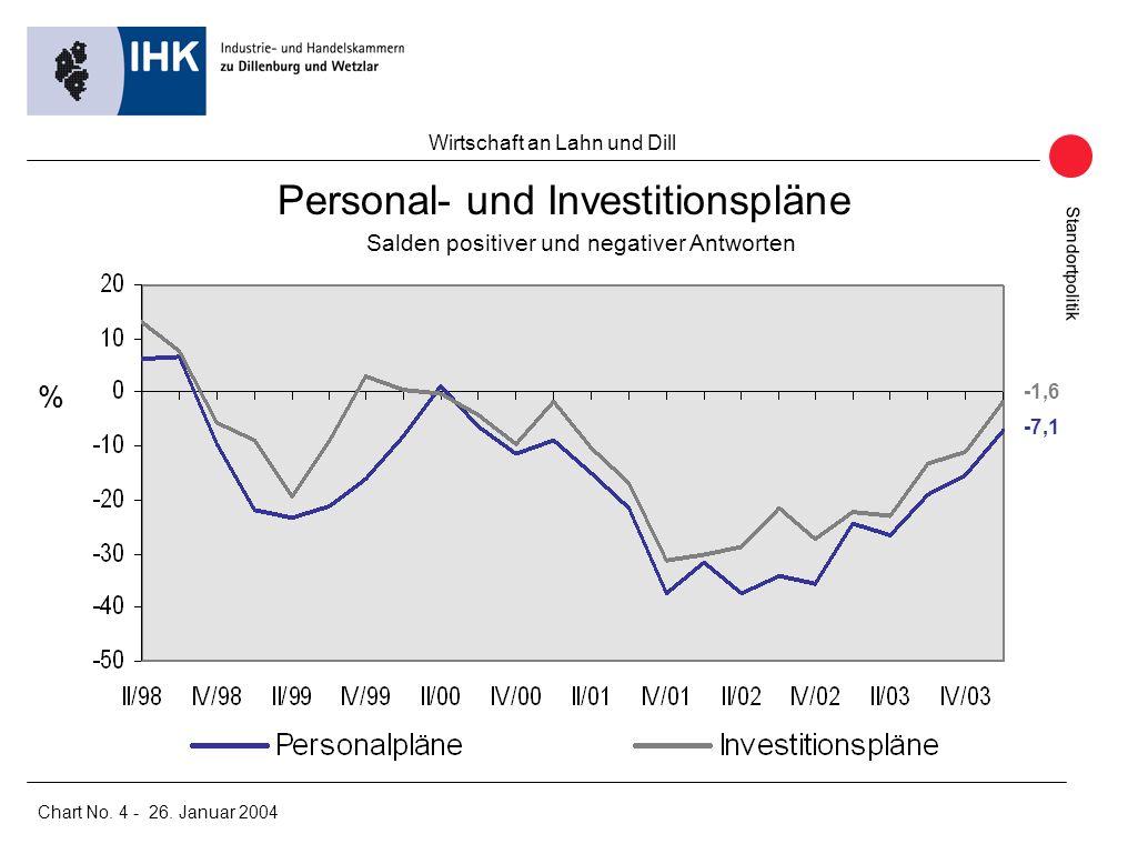 Standortpolitik Wirtschaft an Lahn und Dill Chart No.
