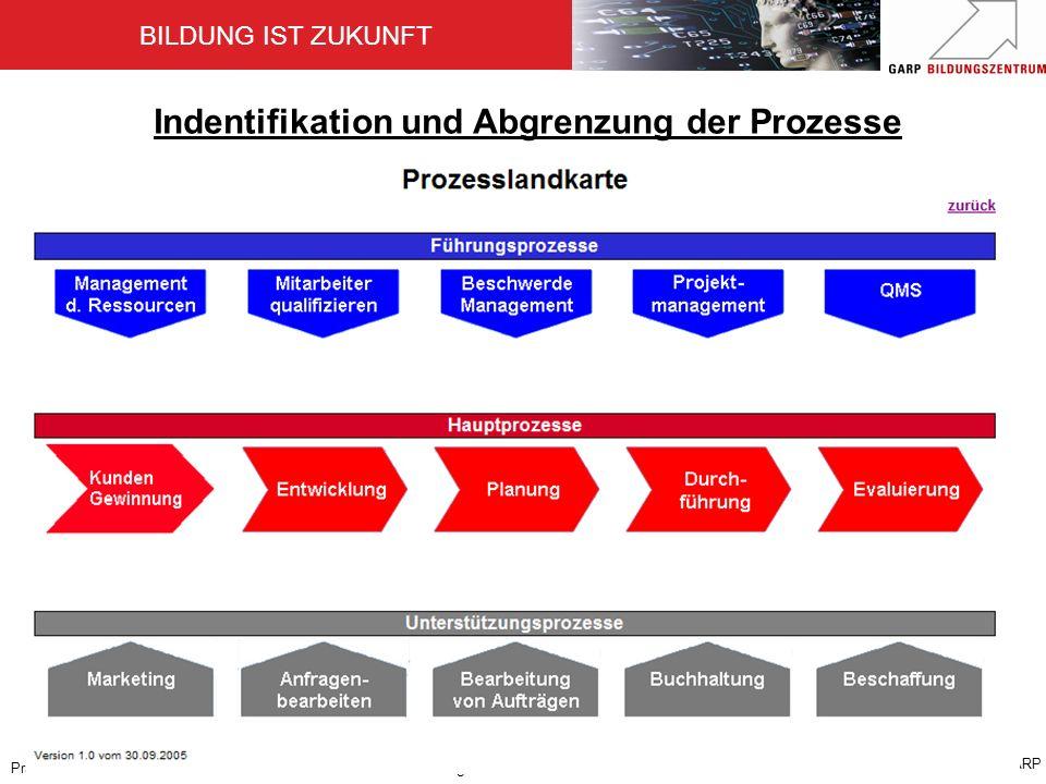 BILDUNG IST ZUKUNFT Zertifiziert nach ISO 9001:2000 © GARP Präsentation QM: 17.06.2008Folie 18/ Carola Badge Indentifikation und Abgrenzung der Prozes
